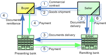 Cash against document process