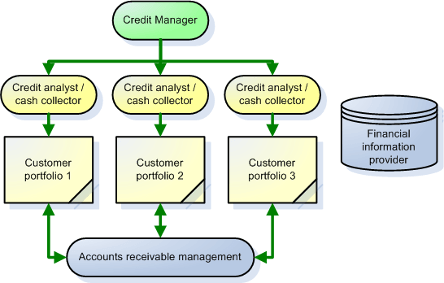 Credit management organization