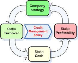 Credit management strategy