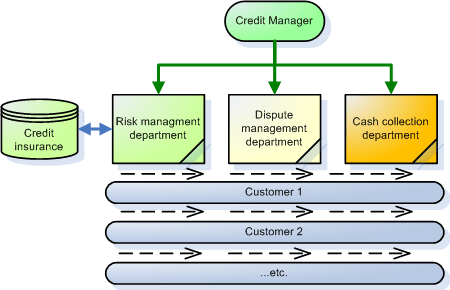 Credit management taylorist model
