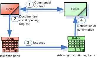 Documentary credit process