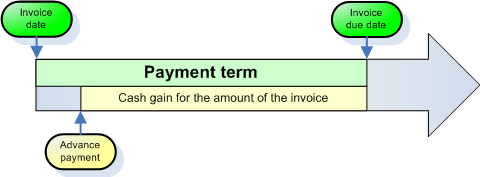 Advance payment process