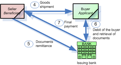 Letter of credit process 2
