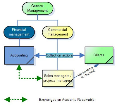 Management by the accounting