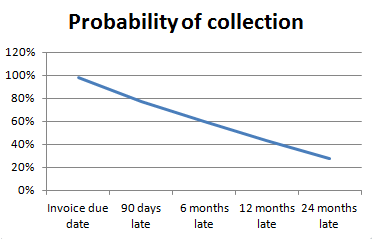 Probability of recovery graph