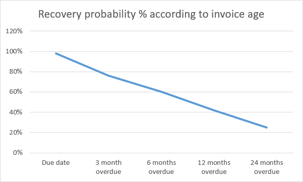 Debt collection probability