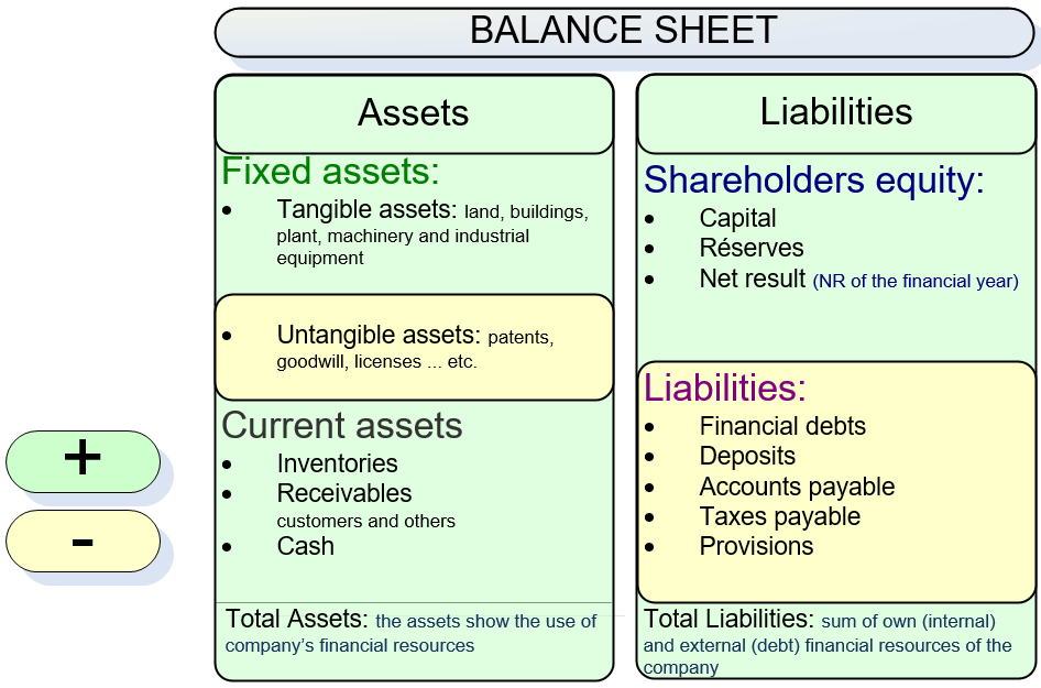 Tangible Net Worth calculation scheme
