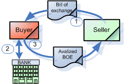 avalized bill of exchange