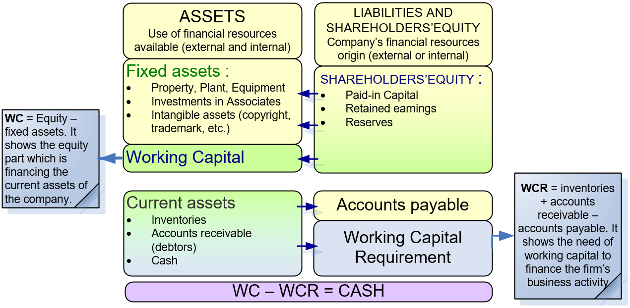 importance of balance sheet Provides an understanding of the balance sheet by explaining fundamentals and  importance to investors, sections of the report, and key.