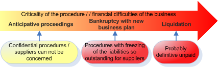 bankruptcy proceedings