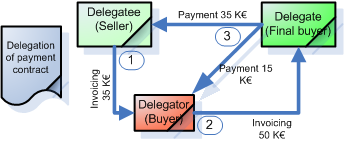 delegation of payment